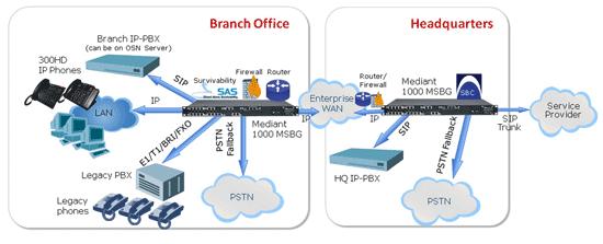 tổng đài IP, sự cần thiết lắp đặt tổng đài IP